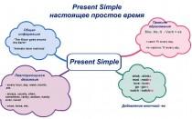 Present Simple — настоящее простое время в английском языке: образование, правила, употребление