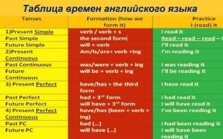 Таблица времен английского языка: приводим примеры и подробно объясняем