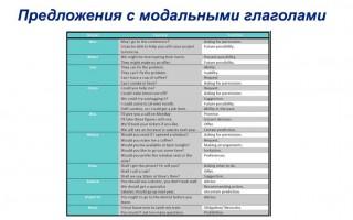 Предложения с модальными глаголами: грамматика, формы, времеа