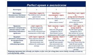 Perfect время в английском или особенности восприятия завершенных действий