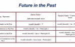 Future in the Past: формы, виды и способы образования