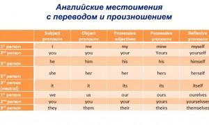 Английские местоимения с переводом, транскрипцией и произношением