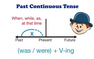 Past Continuous — прошедшее длительное время: все, что нужно знать