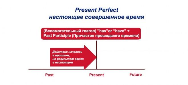 Present Perfect — настоящее совершенное время: образование, формы, употребление
