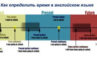 Как определить время в английском языке? Секреты легкого освоения грамматики