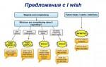 Предложения с I wish: Хотелось бы…, но увы