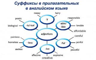 Суффиксы в прилагательных в английском языке: нюансы словообразования определений