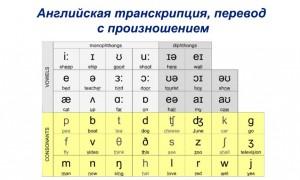 Английская транскрипция, перевод и произношение часто используемых слов