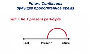 Future Continuous — будущее продолженное время: правила, формы, употребление
