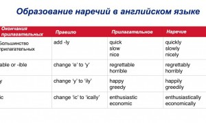 Образование наречий в английском языке: правила и исключения