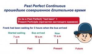 Past Perfect Continuous — прошедшее совершенное длительное время: правила, употребление