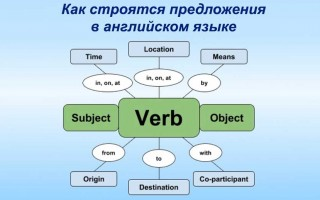 Как строятся предложения в английском языке. Структура английского предложения