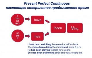 Present Perfect Continuous — настоящее совершенное продолженное время