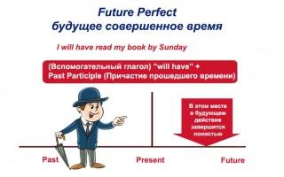 Future Perfect — будущее совершенное время: правила образования, формы, применения
