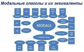 Модальные глаголы и их эквиваленты, позволяющие образовывать все временные формы