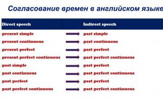Согласование времен в английском языке: особенности, исключения, примеры