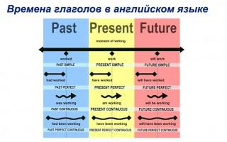 Времена глаголов в английском языке: как выстроить их все в логичную и простую систему?