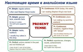 Настоящее время в английском языке: значение, виды, схемы конструкций, примеры
