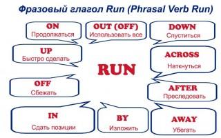 Фразовый глагол Run (Phrasal Verb Run): контекст и применение
