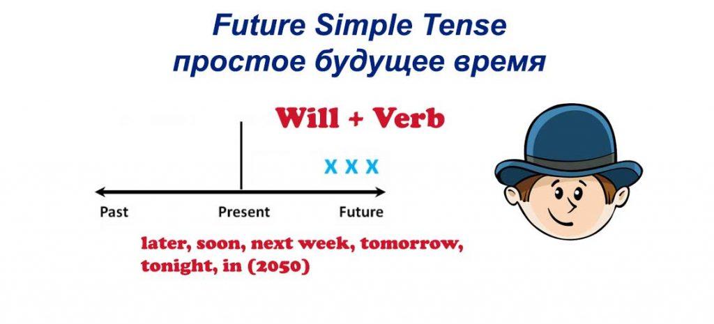 Future Simple Tense - простое будущее время в английском языке