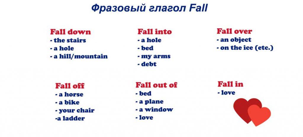 Фразовый глагол fall
