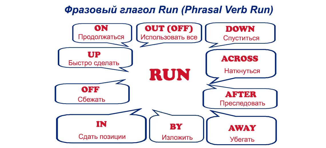 Фразовый глагол Run (Phrasal Verb Run)