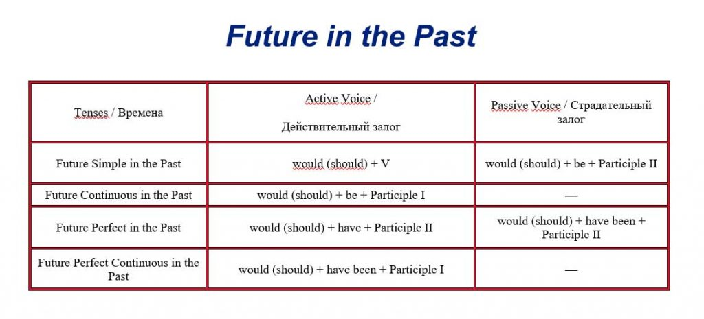 Future in the Past - будущее в прошедшем периоде времени