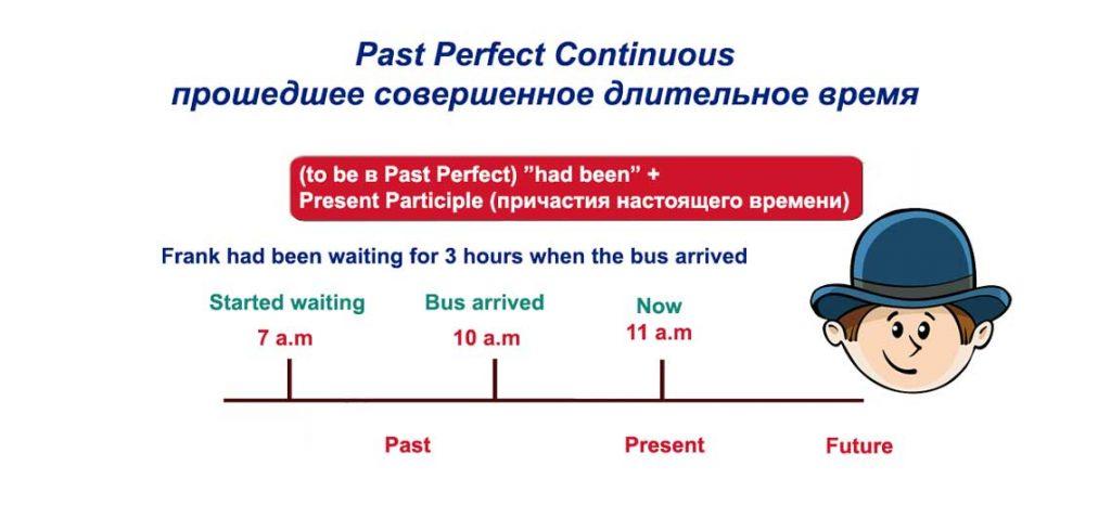 Past Perfect Continuous - прошедшее совершенное длительное время