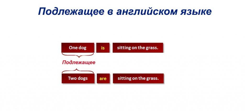 Подлежащее в английском языке