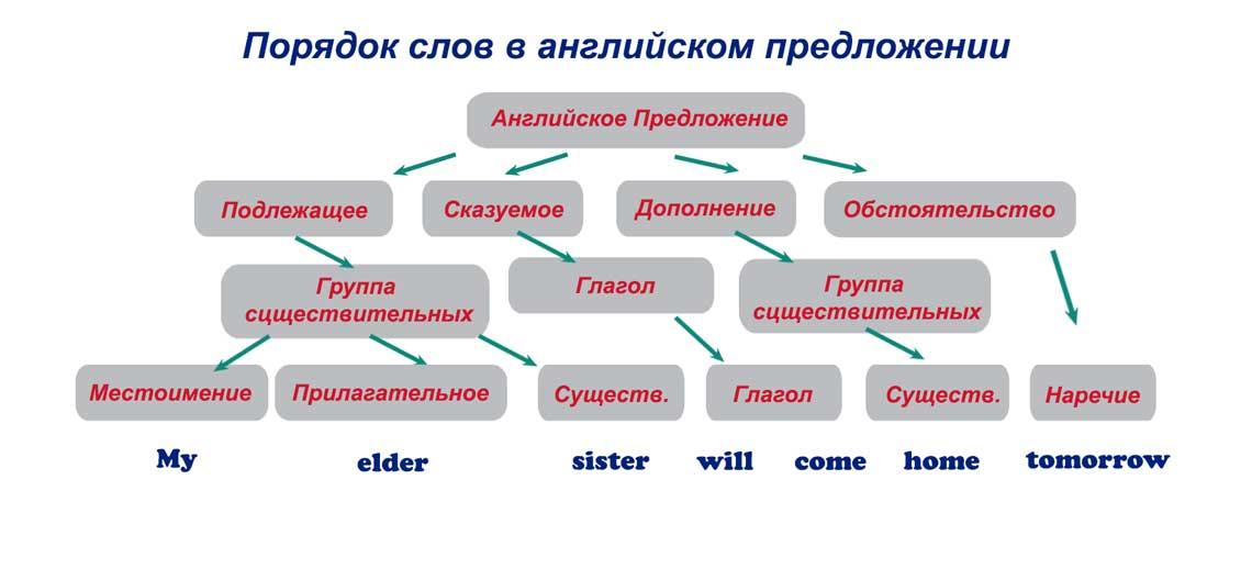 Порядок слов в английском предложении