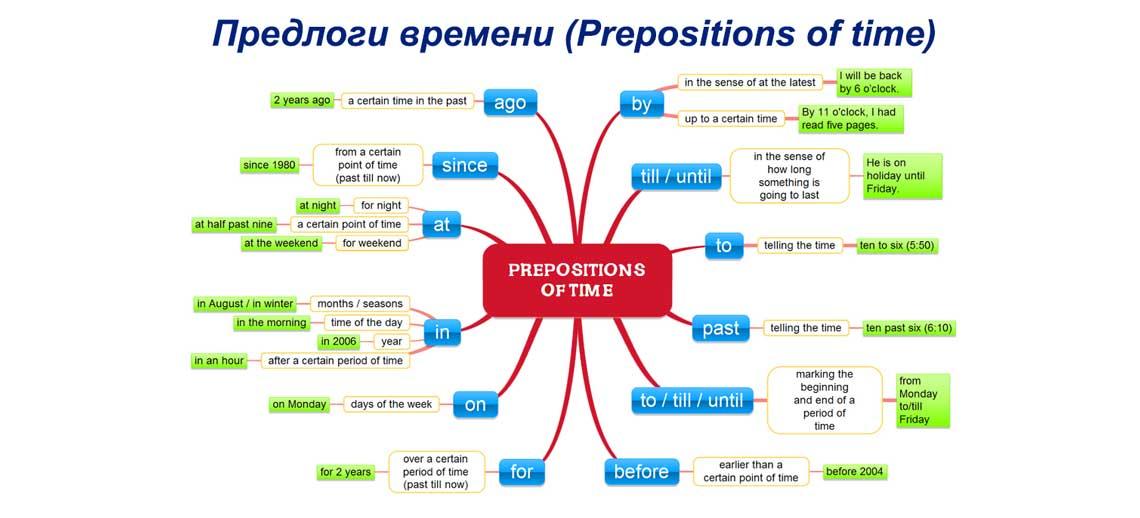 Предлоги времени в английском языке (Prepositions of time)