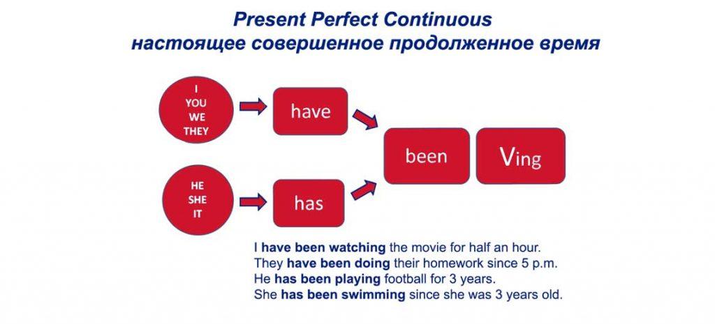 Present Perfect Continuous - настоящее совершенное продолженное время