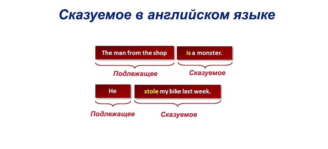 Простое прошедшее время в английском языке Правильные и