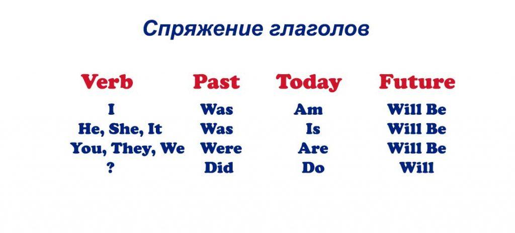 Спряжение глаголов в английском языке