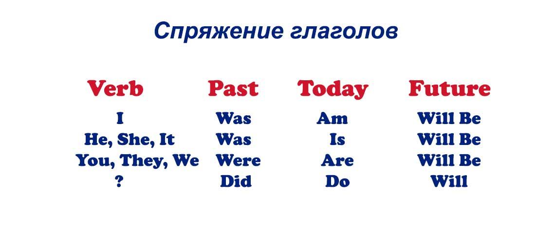 Английская звуковая азбука Чтение букв английского