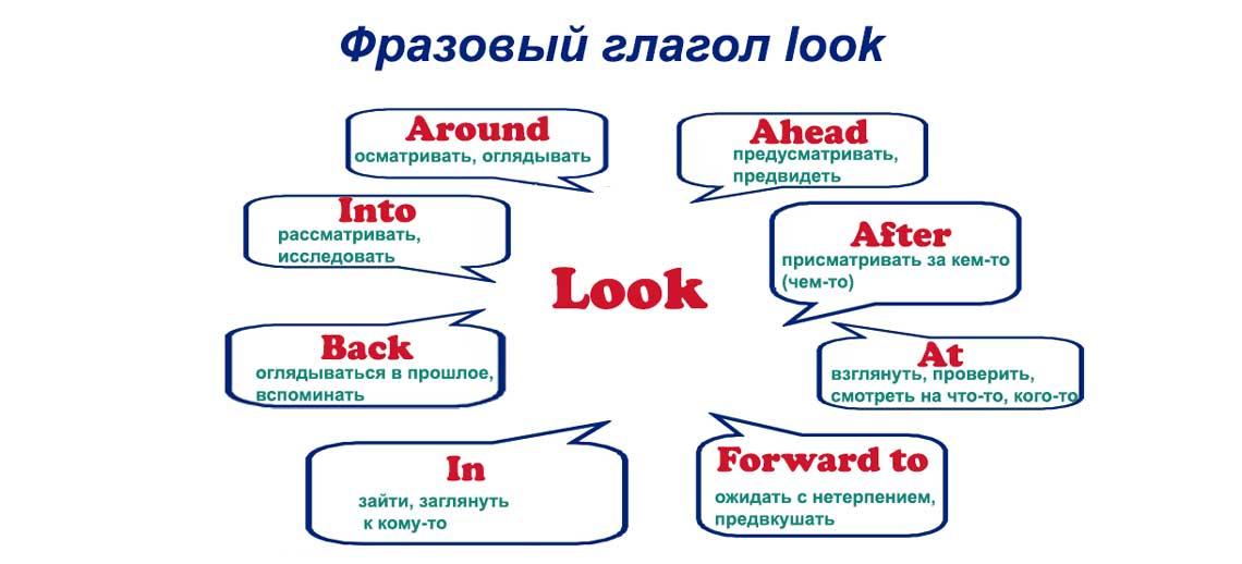 Английский язык для детей от 0 до 3 лет