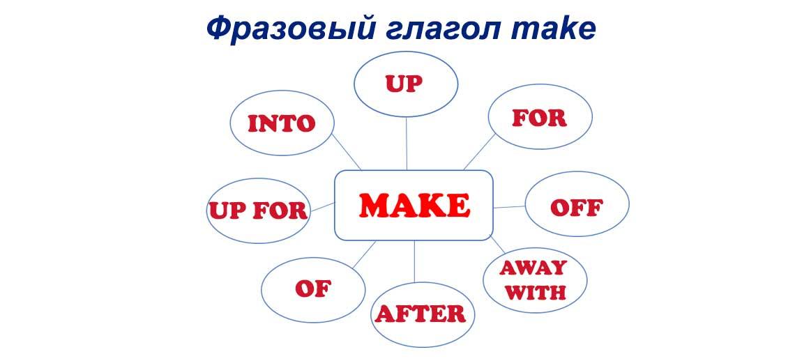Отрицательные приставки в английском языке Grammarteicom