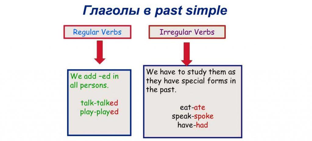 Глаголы в past simple