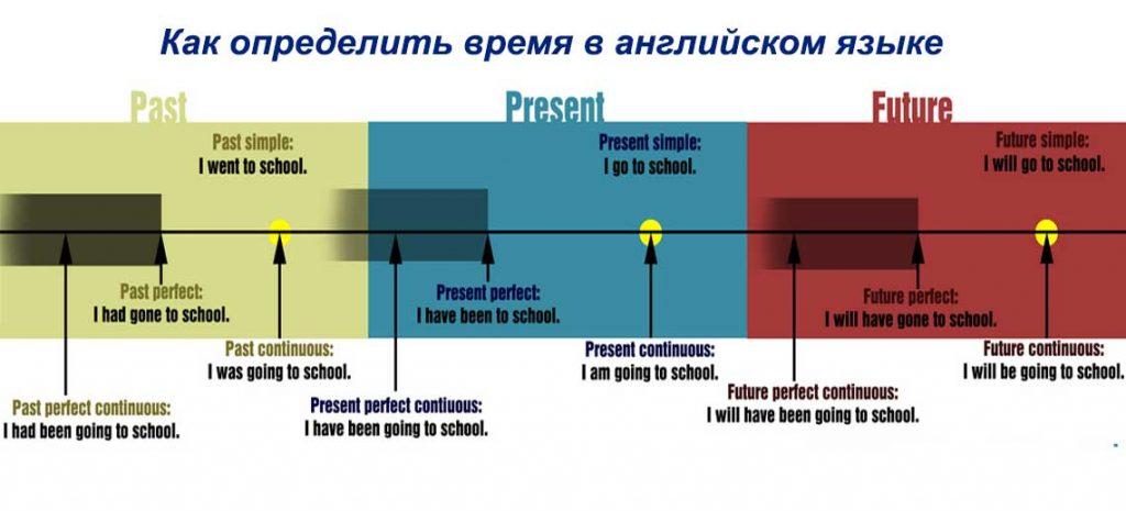 Как определить время в английском языке