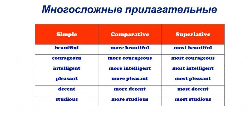 Многосложные прилагательные в английском языке примеры