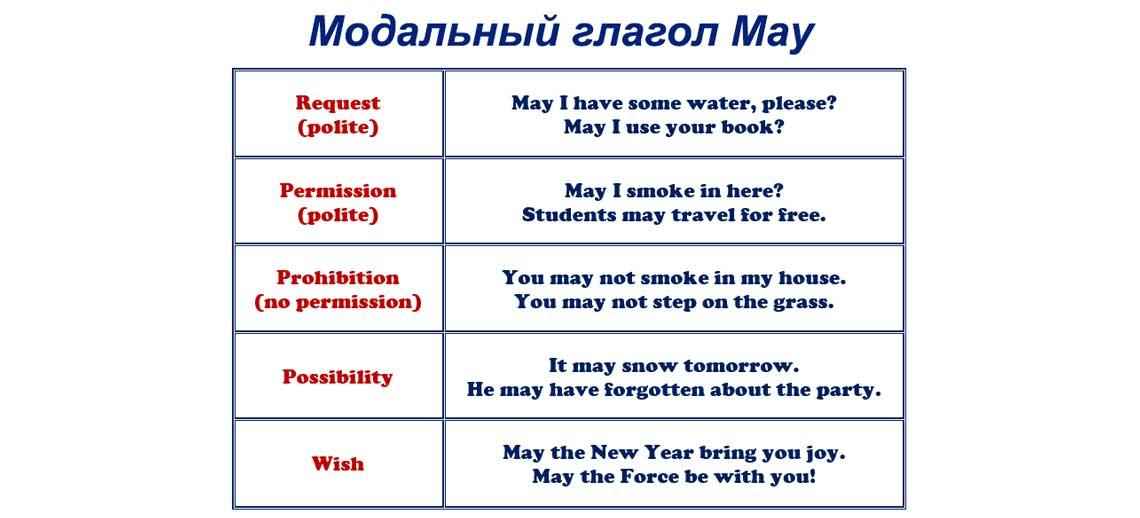 Модальный глагол Should в английском языке