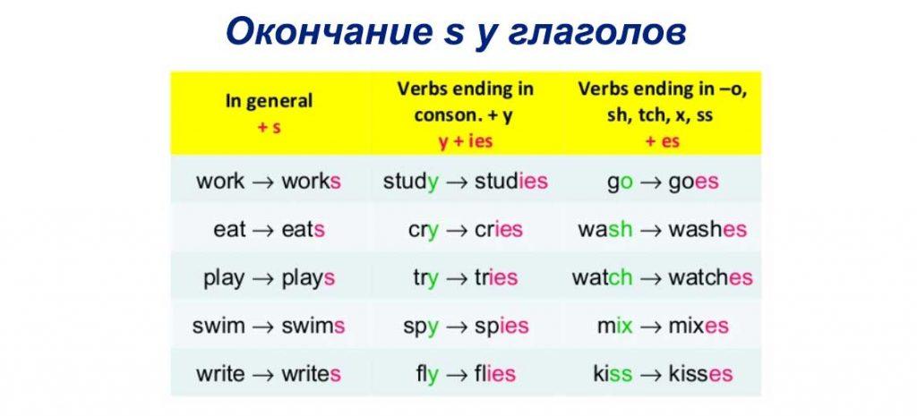 Окончание s у глаголов в английском языке