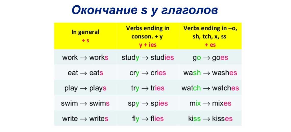Таблица времён в испанском языке Español tiempos Учим