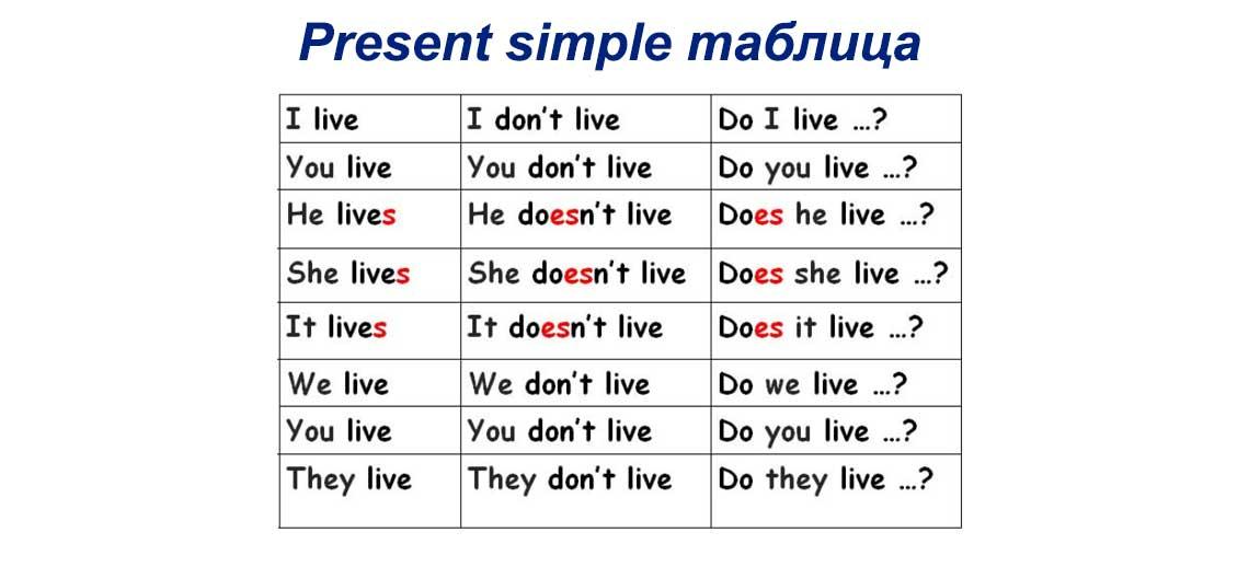 Таблица условные предложения Грамматика engblogru