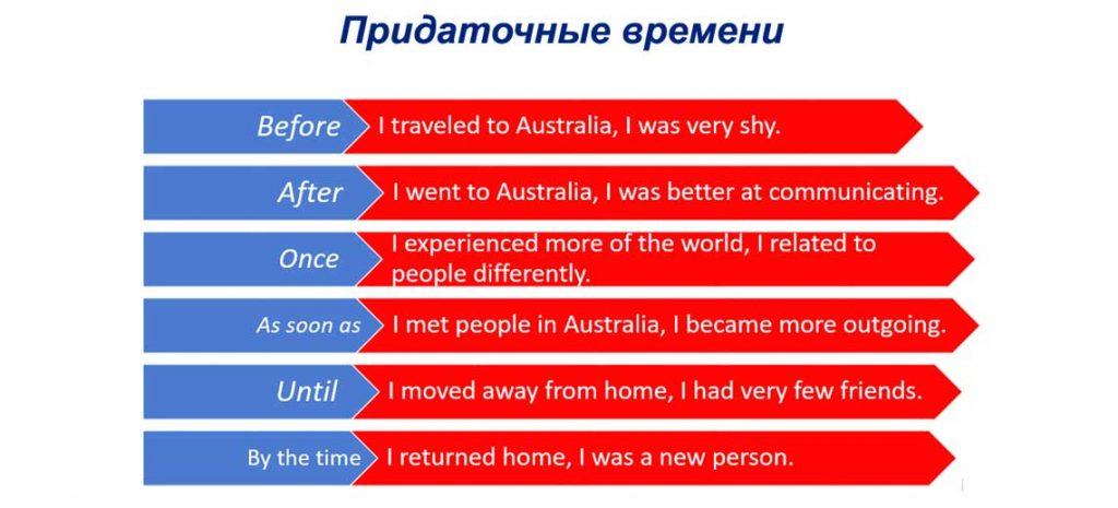 Придаточные времени в английском языке