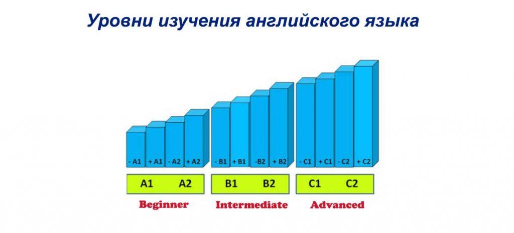 Уровни изучения английского языка