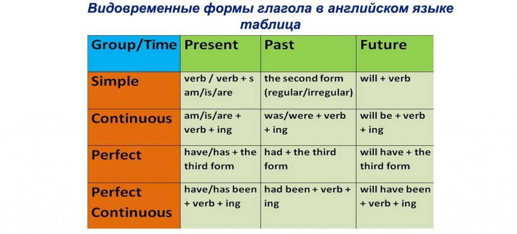 Видовременные формы глагола в английском языке таблица