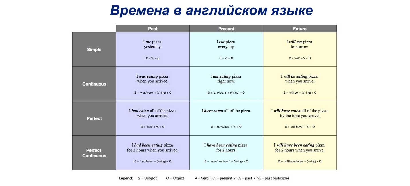 инфинитив в английском языке правило таблица