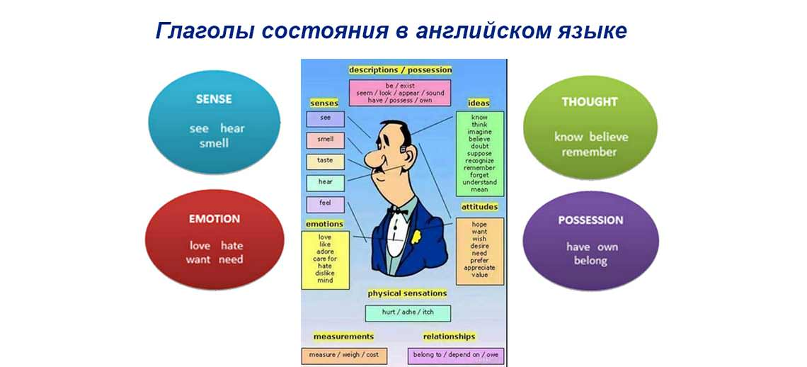 Глаголы состояния в английском языке (Stative Verbs ...