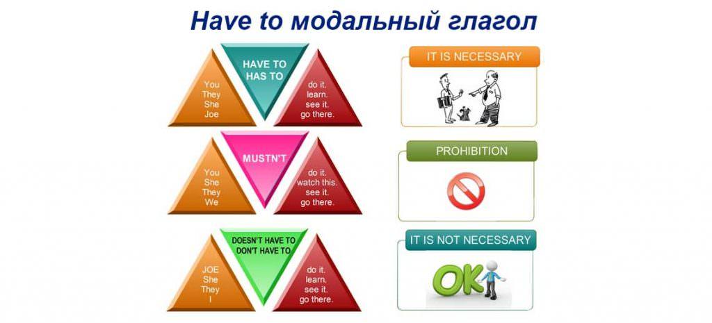 Have to модальный глагол